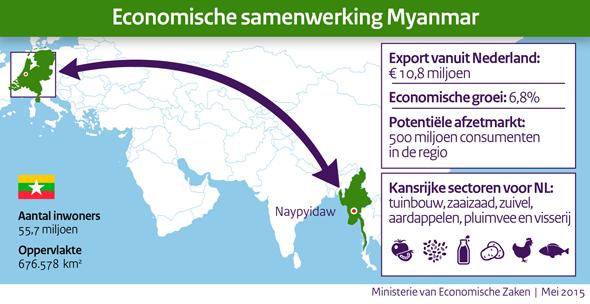 Economische samenwerking met Myanmar - bron: Ministerie van Economische Zaken